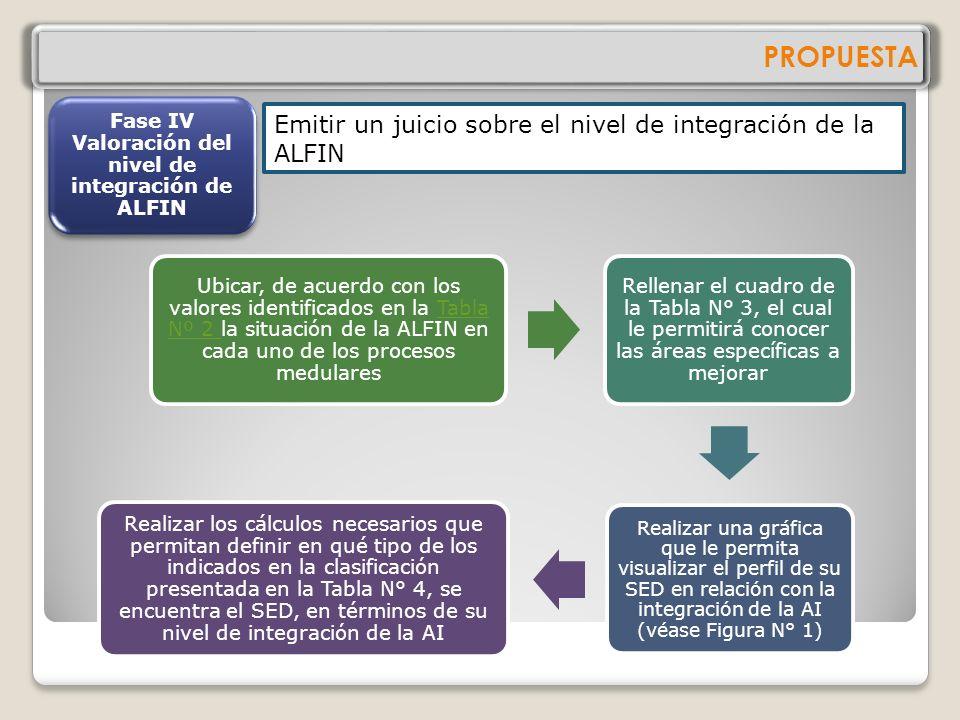 PROPUESTA Fase III Sistematización de la información Organizar las evidencias de las iniciativas de ALFIN Agrupar la información levantada por el o lo