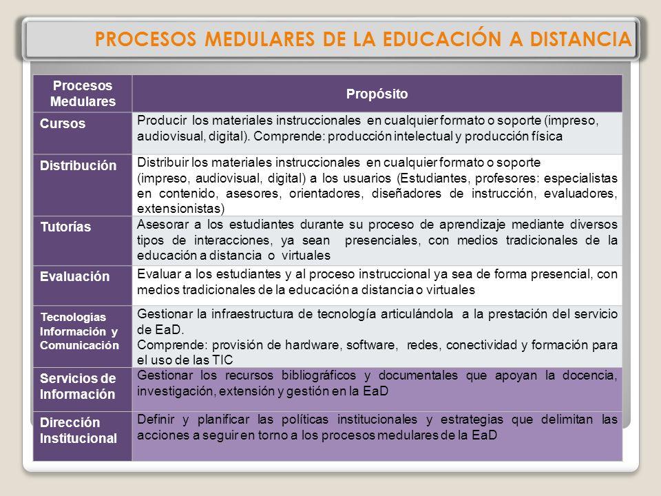 PROCESOS MEDULARES DE LA EDUCACIÓN A DISTANCIA Procesos Medulares Propósito Cursos Producir los materiales instruccionales en cualquier formato o soporte (impreso, audiovisual, digital).