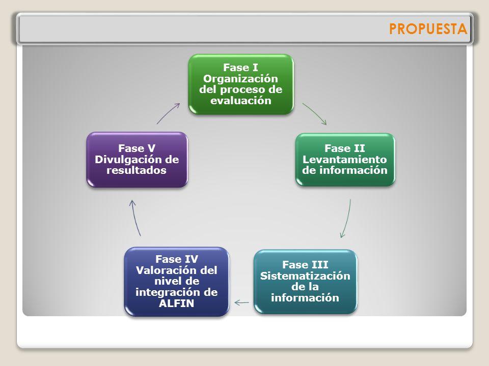 PROPUESTA Fase I Organización del proceso de evaluación Fase II Levantamiento de información Fase III Sistematización de la información Fase IV Valoración del nivel de integración de ALFIN Fase V Divulgación de resultados