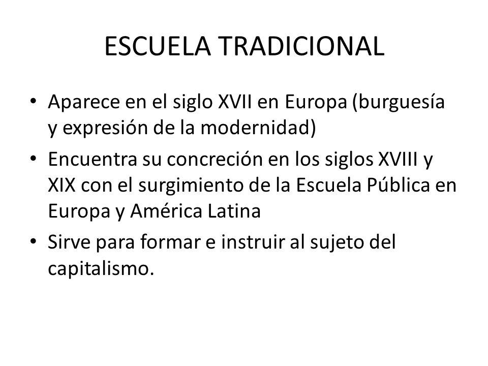 ESCUELA TRADICIONAL Aparece en el siglo XVII en Europa (burguesía y expresión de la modernidad) Encuentra su concreción en los siglos XVIII y XIX con
