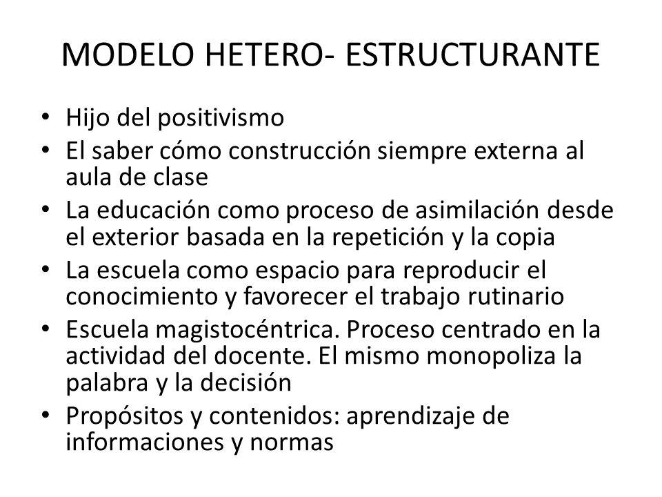 MODELO HETERO- ESTRUCTURANTE Hijo del positivismo El saber cómo construcción siempre externa al aula de clase La educación como proceso de asimilación