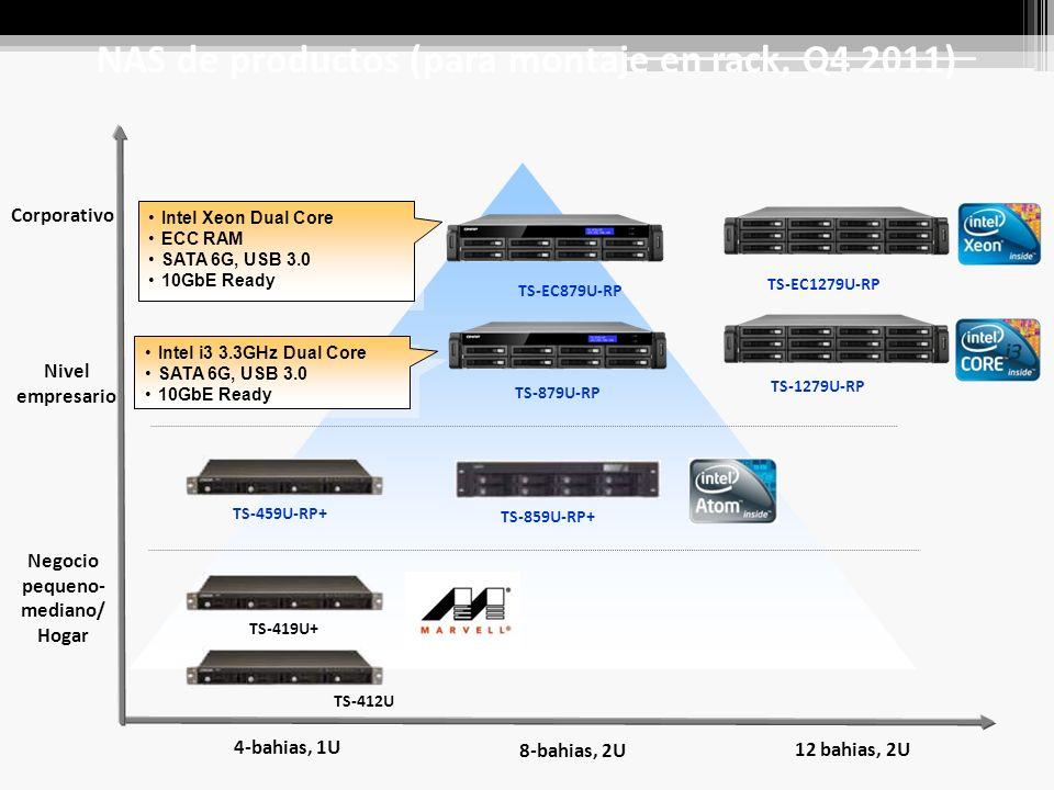 Nivel empresario Negocio pequeno- mediano/ Hogar 4-bahias, 1U 8-bahias, 2U TS-419U+ Corporativo TS-412U TS-859U-RP+ TS-459U-RP+ NAS de productos (para montaje en rack, Q4 2011) 12 bahias, 2U TS-879U-RP TS-EC879U-RP TS-EC1279U-RP TS-1279U-RP Intel i3 3.3GHz Dual Core SATA 6G, USB 3.0 10GbE Ready Intel i3 3.3GHz Dual Core SATA 6G, USB 3.0 10GbE Ready Intel Xeon Dual Core ECC RAM SATA 6G, USB 3.0 10GbE Ready Intel Xeon Dual Core ECC RAM SATA 6G, USB 3.0 10GbE Ready