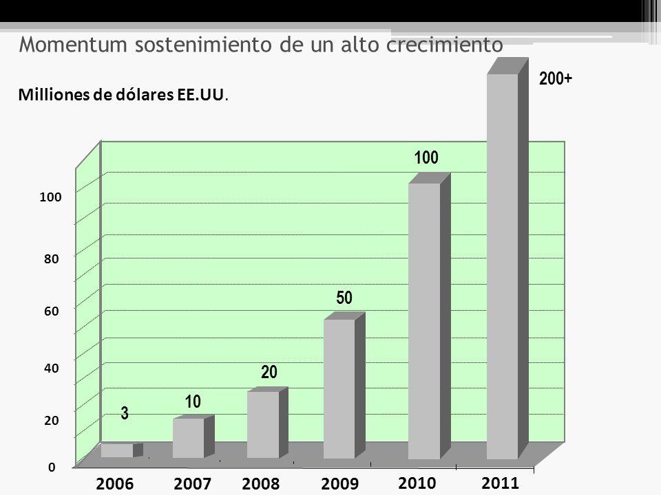 Momentum sostenimiento de un alto crecimiento 2006200720082009 2010 Milliones de dólares EE.UU.