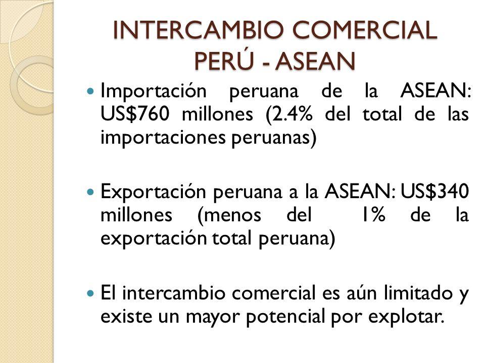 INTERCAMBIO COMERCIAL PERÚ - ASEAN Importación peruana de la ASEAN: US$760 millones (2.4% del total de las importaciones peruanas) Exportación peruana