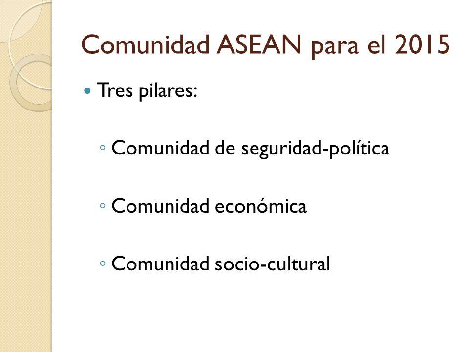 Comunidad ASEAN para el 2015 Tres pilares: Comunidad de seguridad-política Comunidad económica Comunidad socio-cultural
