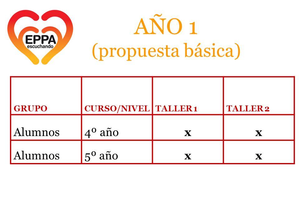 AÑO 1 (propuesta básica) GRUPOCURSO/NIVELTALLER 1TALLER 2 Alumnos4º añoxx Alumnos5º añoxx