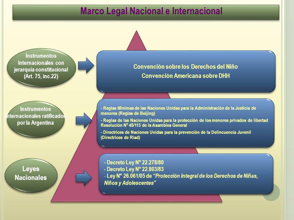 Marco Legal Nacional e Internacional Convención sobre los Derechos del Niño Convención Americana sobre DHH - Reglas Mínimas de las Naciones Unidas para la Administración de la Justicia de menores (Reglas de Beijing) - Reglas de las Naciones Unidas para la protección de los menores privados de libertad Resolución Nº 45/113 de la Asamblea General - Directrices de Naciones Unidas para la prevención de la Delincuencia Juvenil (Directrices de Riad) - Decreto Ley N° 22.278/80 - Decreto Ley N° 22.803/83 - Ley N° 26.061/05 de Protección Integral de los Derechos de Niñas, Niños y Adolescentes Leyes Nacionales Instrumentos internacionales ratificados por la Argentina Instrumentos Internacionales con jerarquía constitucional (Art.