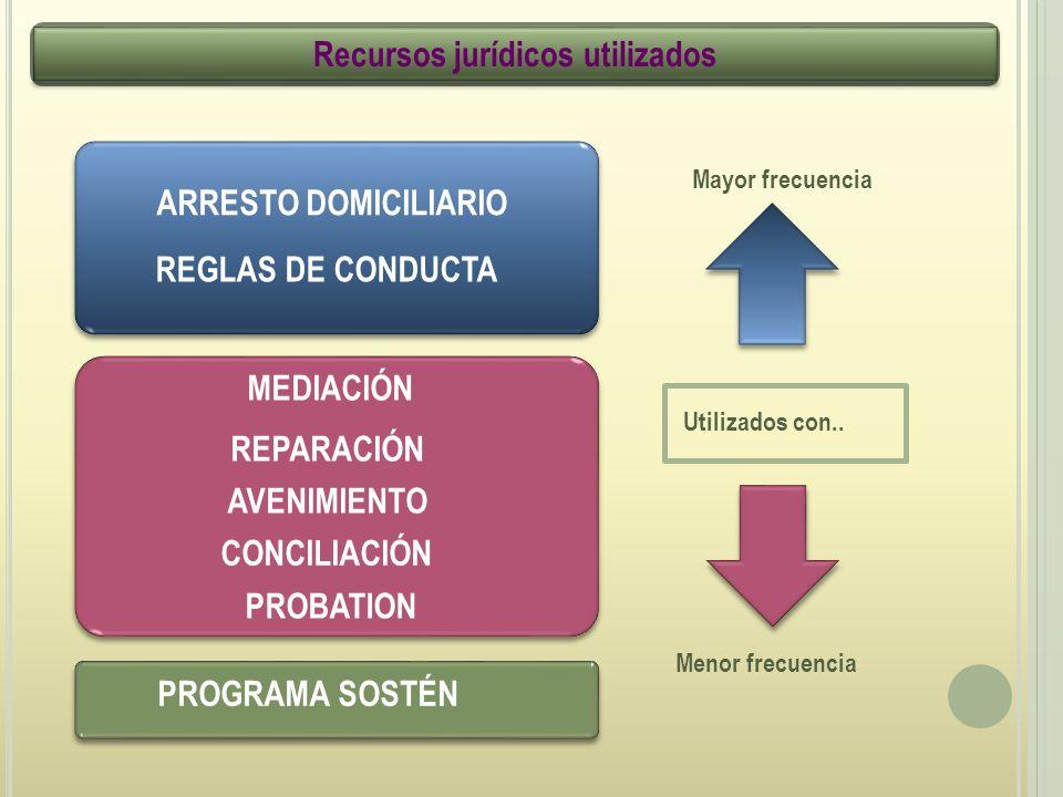 ARRESTO DOMICILIARIO Recursos jurídicos utilizados PROBATION MEDIACIÓN CONCILIACIÓN REPARACIÓN AVENIMIENTO REGLAS DE CONDUCTA Utilizados con..