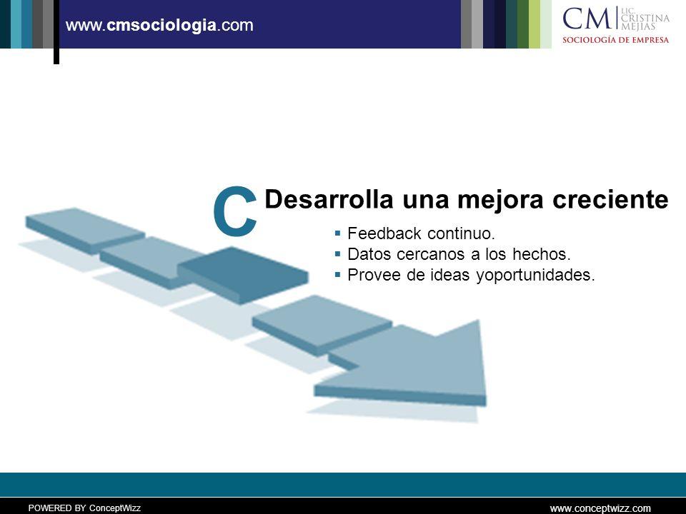 POWERED BY ConceptWizz www.conceptwizz.com www.cmsociologia.com Desarrolla una mejora creciente C Feedback continuo.
