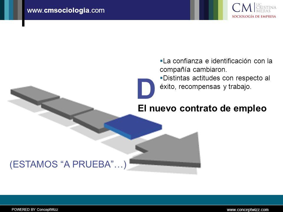 POWERED BY ConceptWizz www.conceptwizz.com www.cmsociologia.com El nuevo contrato de empleo D (ESTAMOS A PRUEBA…) La confianza e identificación con la compañía cambiaron.