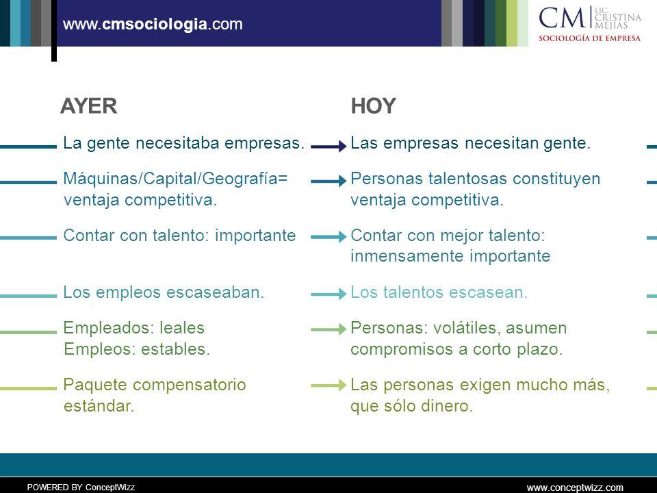 POWERED BY ConceptWizz www.conceptwizz.com www.cmsociologia.com AYER La gente necesitaba empresas.