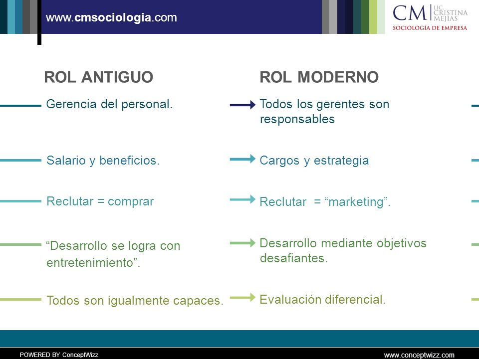POWERED BY ConceptWizz www.conceptwizz.com www.cmsociologia.com ROL ANTIGUO Gerencia del personal.