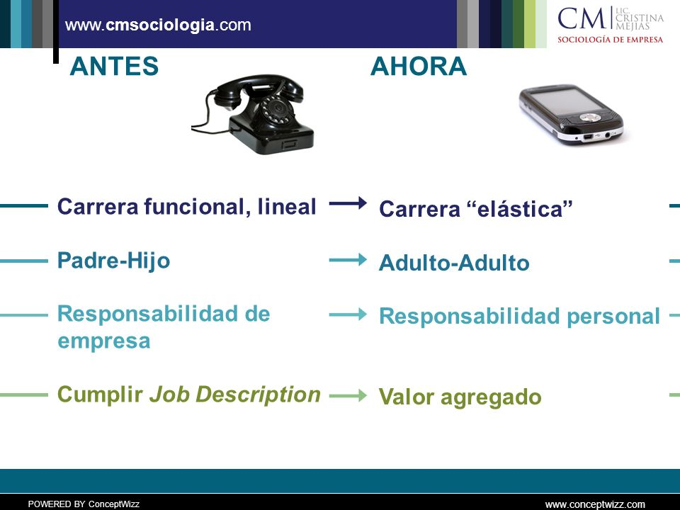 POWERED BY ConceptWizz www.conceptwizz.com www.cmsociologia.com ANTES Carrera funcional, lineal Padre-Hijo Responsabilidad de empresa Cumplir Job Description AHORA Carrera elástica Adulto-Adulto Responsabilidad personal Valor agregado
