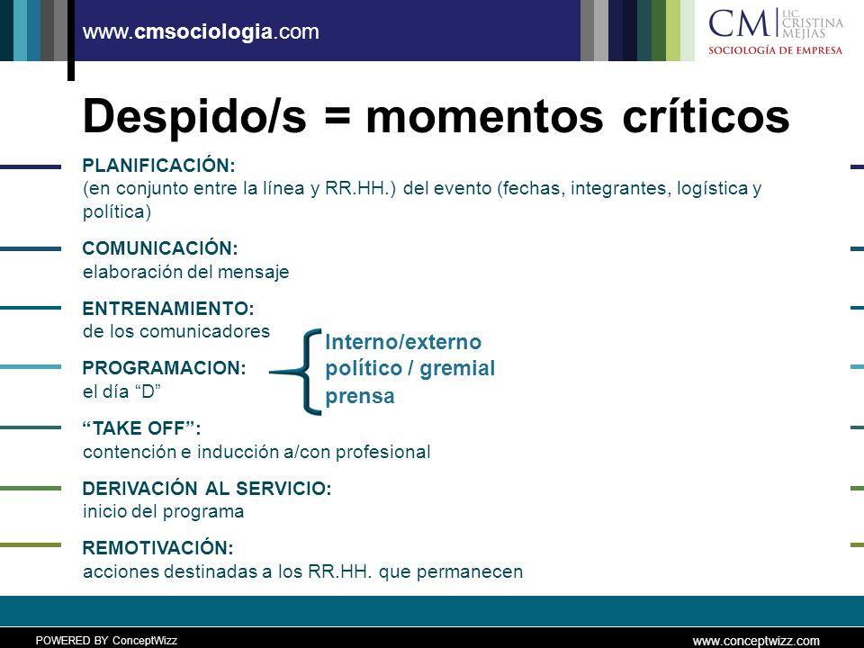 POWERED BY ConceptWizz www.conceptwizz.com www.cmsociologia.com Despido/s = momentos críticos PLANIFICACIÓN: (en conjunto entre la línea y RR.HH.) del evento (fechas, integrantes, logística y política) COMUNICACIÓN: elaboración del mensaje ENTRENAMIENTO: de los comunicadores PROGRAMACION: el día D TAKE OFF: contención e inducción a/con profesional DERIVACIÓN AL SERVICIO: inicio del programa REMOTIVACIÓN: acciones destinadas a los RR.HH.