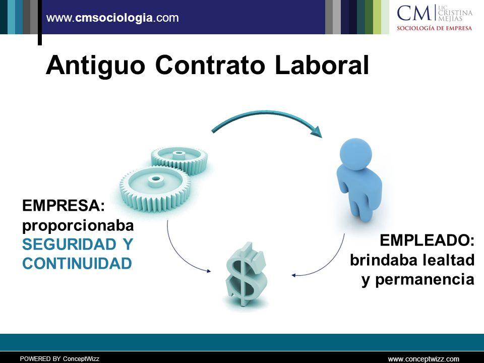 POWERED BY ConceptWizz www.conceptwizz.com www.cmsociologia.com Antiguo Contrato Laboral EMPRESA: proporcionaba SEGURIDAD Y CONTINUIDAD EMPLEADO: brindaba lealtad y permanencia