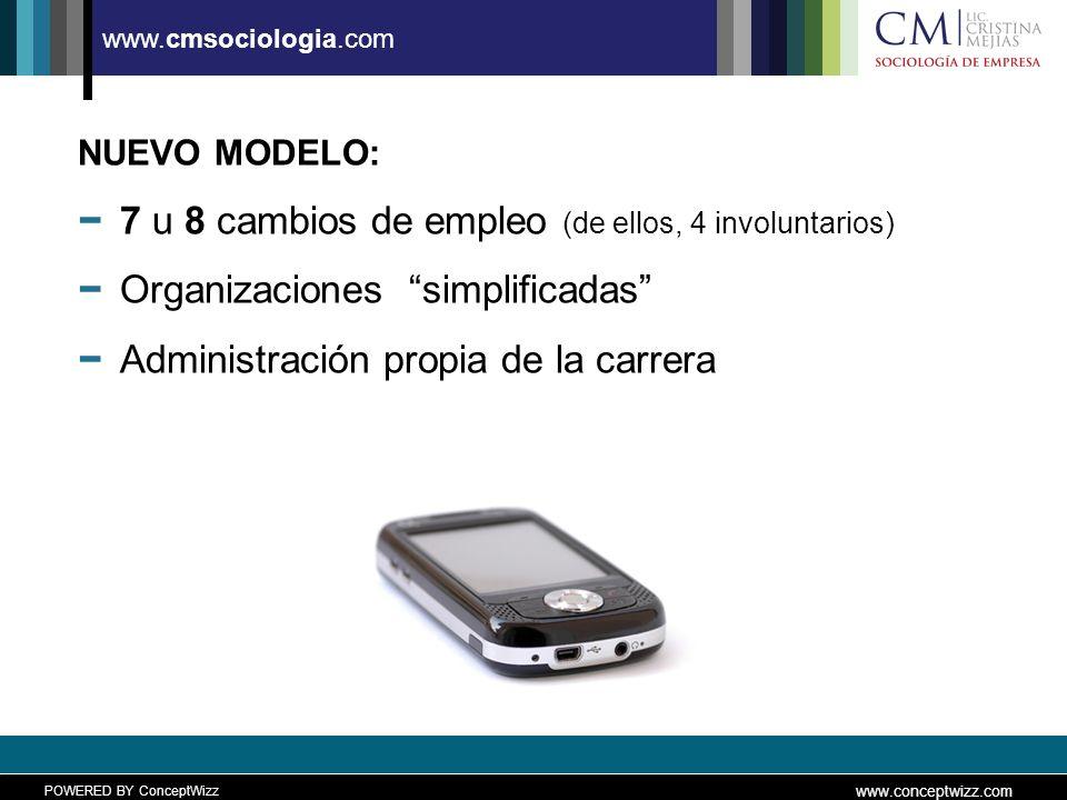 POWERED BY ConceptWizz www.conceptwizz.com www.cmsociologia.com NUEVO MODELO: 7 u 8 cambios de empleo (de ellos, 4 involuntarios) Organizaciones simplificadas Administración propia de la carrera