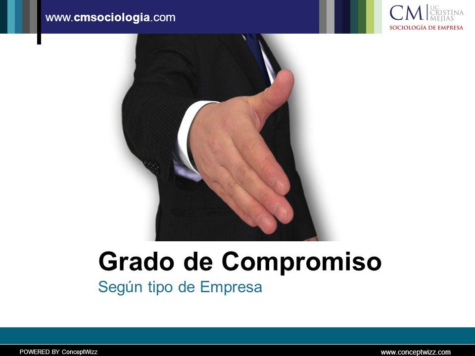 POWERED BY ConceptWizz www.conceptwizz.com www.cmsociologia.com Grado de Compromiso Según tipo de Empresa