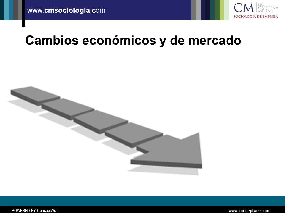 POWERED BY ConceptWizz www.conceptwizz.com www.cmsociologia.com La Demanda Regresará A (PERO NO COMO ANTES) La globalización disminuyó.