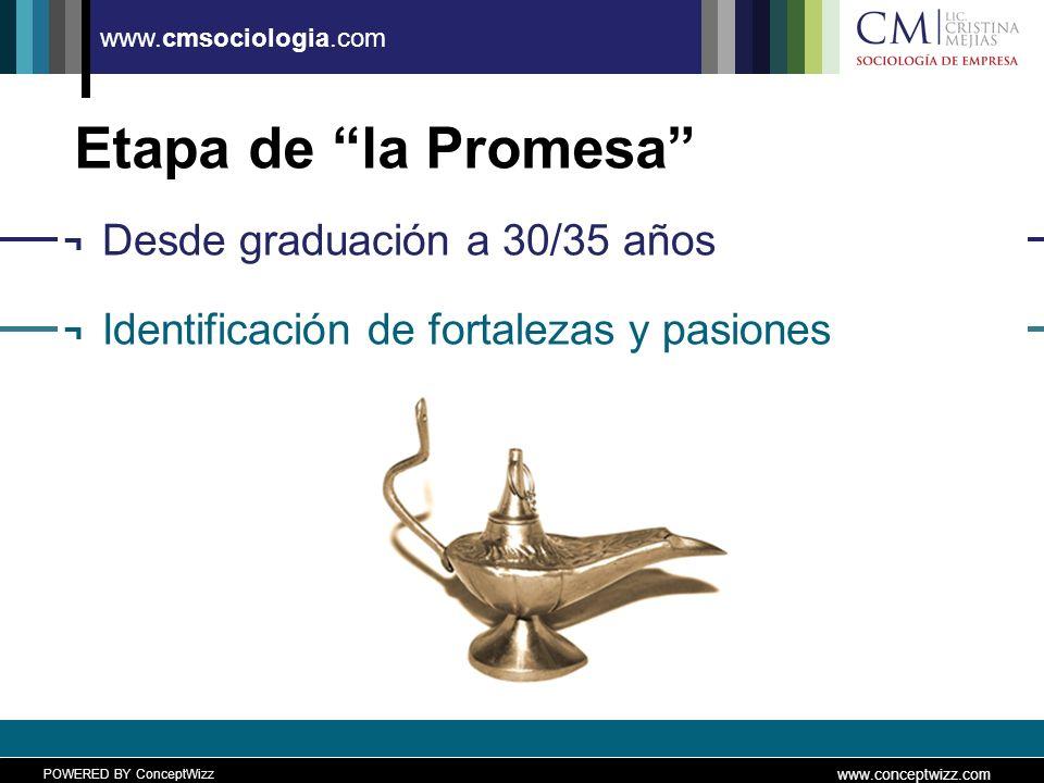 POWERED BY ConceptWizz www.conceptwizz.com www.cmsociologia.com Etapa de la Promesa ¬ Desde graduación a 30/35 años ¬ Identificación de fortalezas y pasiones