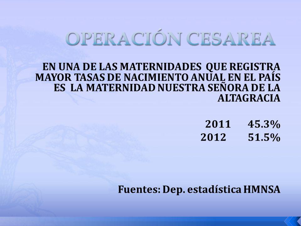 EN UNA DE LAS MATERNIDADES QUE REGISTRA MAYOR TASAS DE NACIMIENTO ANUAL EN EL PAÍS ES LA MATERNIDAD NUESTRA SEÑORA DE LA ALTAGRACIA 2011 45.3% 2012 51