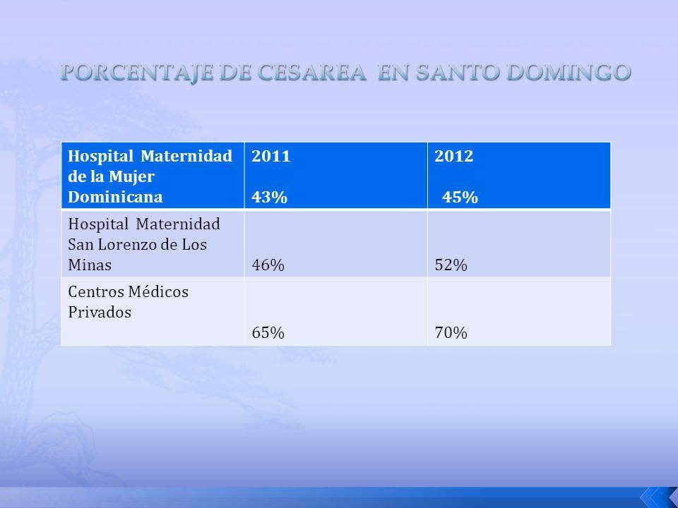 Hospital Maternidad de la Mujer Dominicana 2011 43% 2012 45% Hospital Maternidad San Lorenzo de Los Minas46%52% Centros Médicos Privados 65%70%