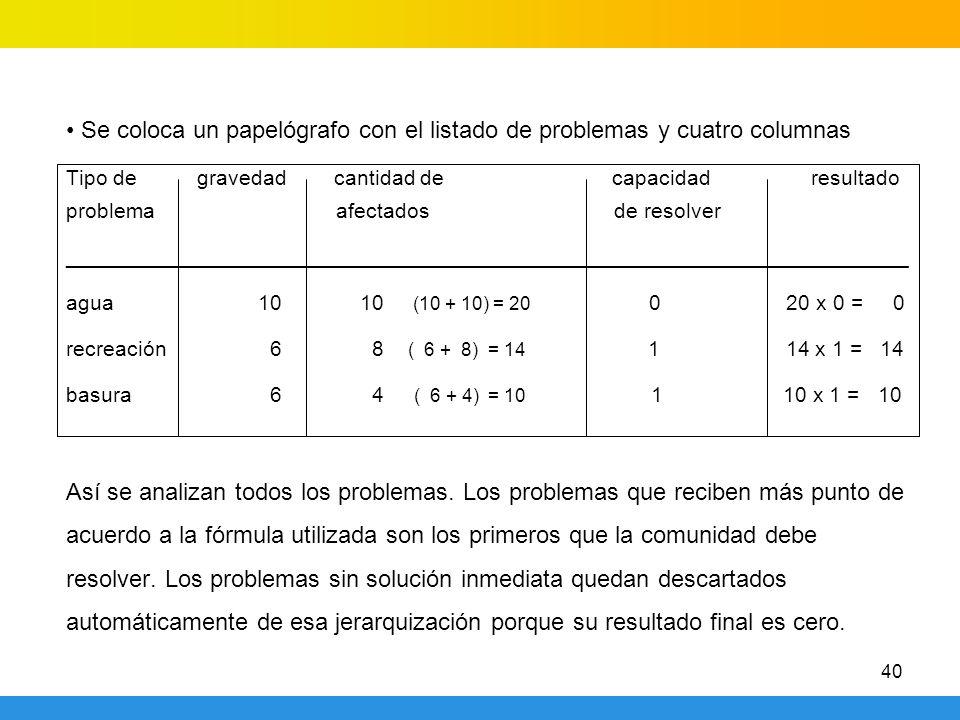 40 Se coloca un papelógrafo con el listado de problemas y cuatro columnas Tipo de gravedad cantidad de capacidad resultado problema afectados de resolver _______________________________________________________________________ agua10 10 (10 + 10) = 20 0 20 x 0 = 0 recreación 6 8 ( 6 + 8) = 14 1 14 x 1 = 14 basura 6 4 ( 6 + 4) = 10 1 10 x 1 = 10 Así se analizan todos los problemas.