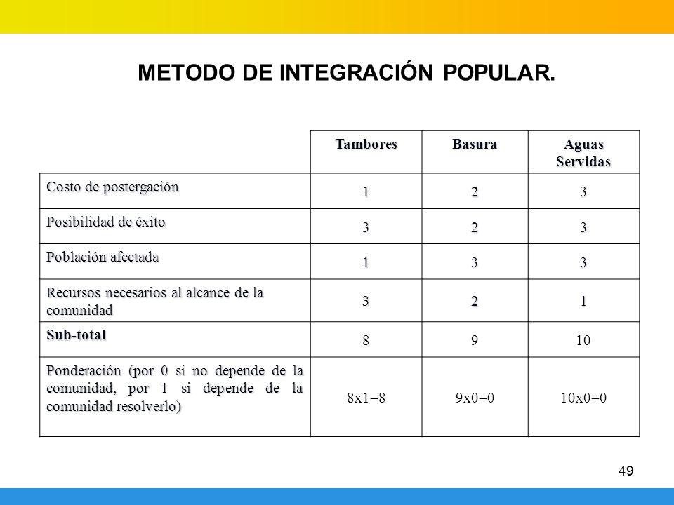 49 METODO DE INTEGRACIÓN POPULAR.