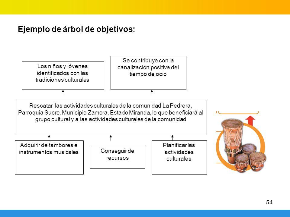 54 Ejemplo de árbol de objetivos: Rescatar las actividades culturales de la comunidad La Pedrera, Parroquia Sucre, Municipio Zamora, Estado Miranda, l