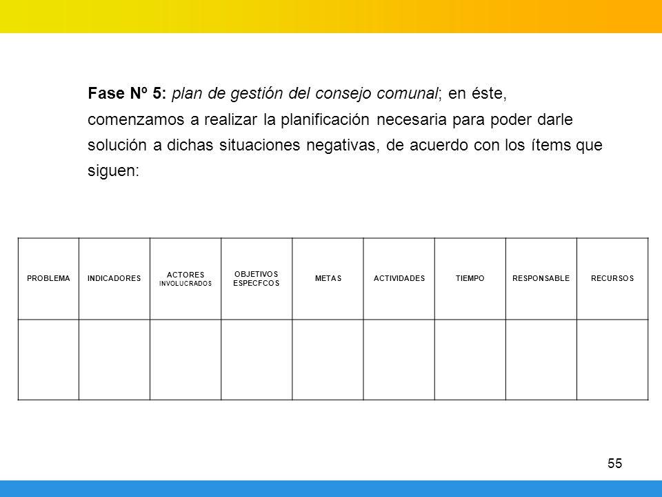 55 Fase Nº 5: plan de gestión del consejo comunal; en éste, comenzamos a realizar la planificación necesaria para poder darle solución a dichas situaciones negativas, de acuerdo con los ítems que siguen: PROBLEMAINDICADORES ACTORES INVOLUCRADOS OBJETIVOS ESPECFCOS METASACTIVIDADESTIEMPORESPONSABLERECURSOS