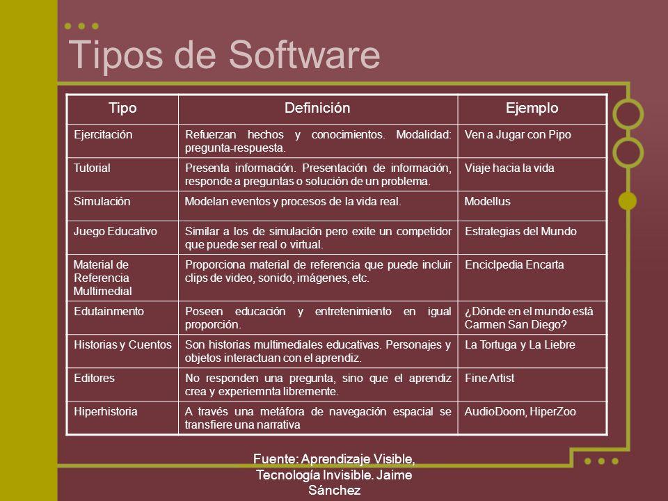 Fuente: Aprendizaje Visible, Tecnología Invisible. Jaime Sánchez Tipos de Software TipoDefiniciónEjemplo EjercitaciónRefuerzan hechos y conocimientos.