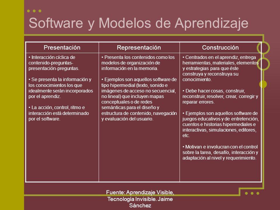 Fuente: Aprendizaje Visible, Tecnología Invisible. Jaime Sánchez Software y Modelos de Aprendizaje PresentaciónRepresentaciónConstrucción Interacción