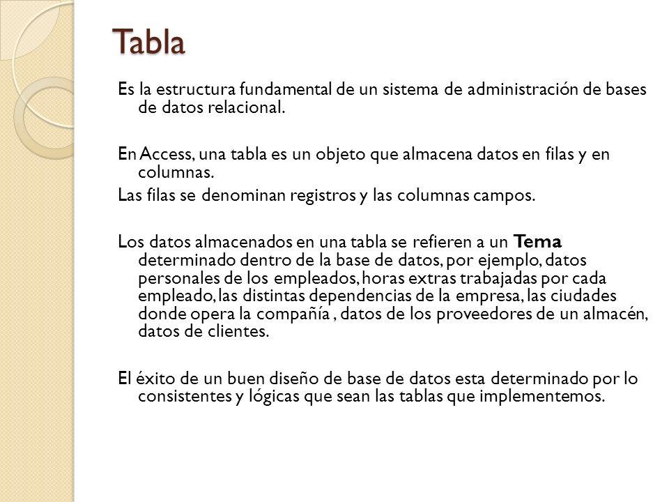 Campo Es el componente de una tabla que contiene un elemento específico de información, por ejemplo: Nombres, Apellidos, Direcciones, Ciudades, Códigos de productos, Valores de productos En una tabla los campos corresponden a las columnas.
