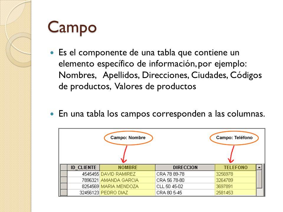 Registro Un conjunto de datos (atributos) acerca de un Evento, Persona, Lugar, o algún otro elemento en una tabla, por ejemplo: Datos personales de un empleado, Datos particulares de un producto.