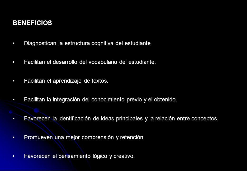 BENEFICIOS Diagnostican la estructura cognitiva del estudiante. Facilitan el desarrollo del vocabulario del estudiante. Facilitan el aprendizaje de te