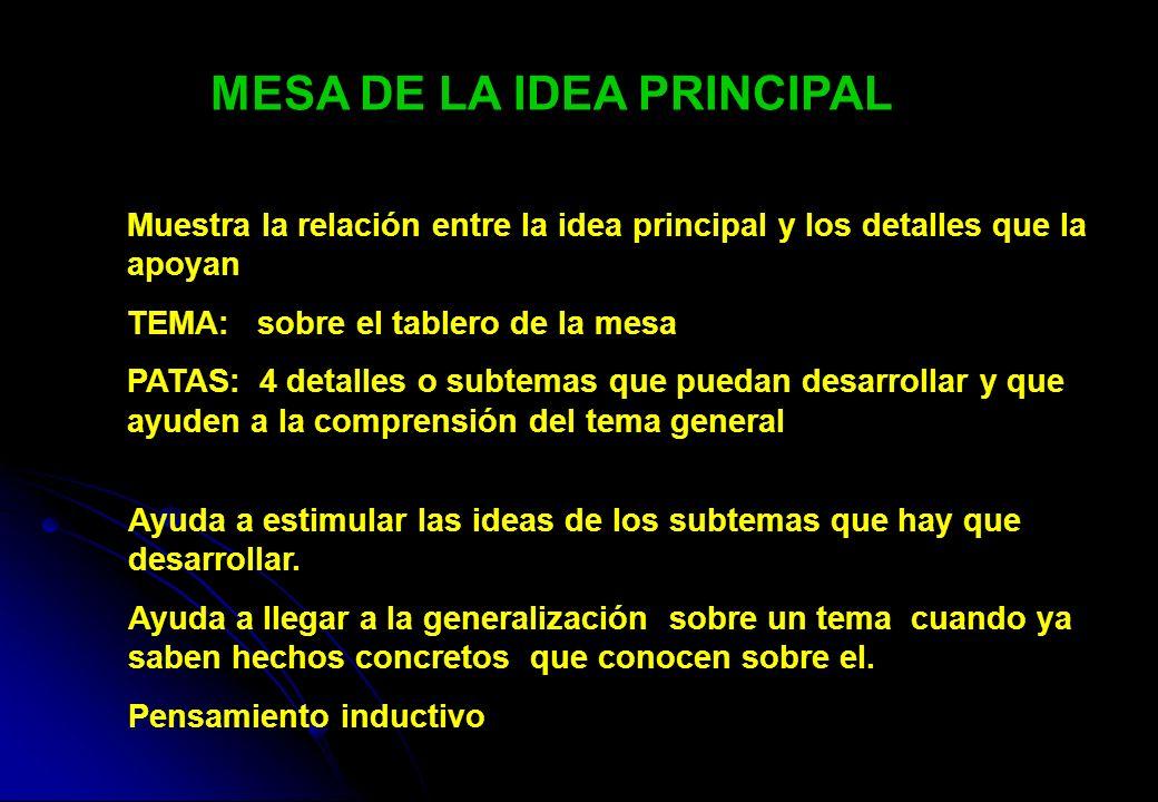 MESA DE LA IDEA PRINCIPAL Muestra la relación entre la idea principal y los detalles que la apoyan TEMA: sobre el tablero de la mesa PATAS: 4 detalles