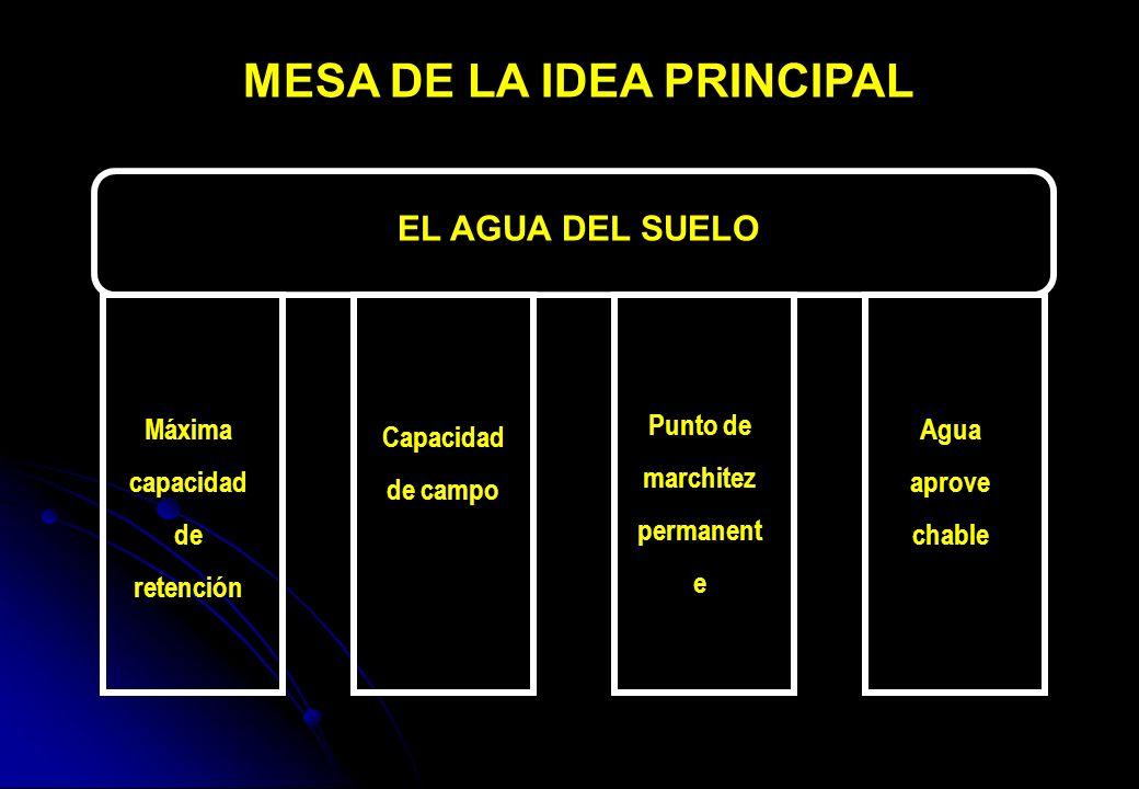 MESA DE LA IDEA PRINCIPAL EL AGUA DEL SUELO Máxima capacidad de retención Capacidad de campo Punto de marchitez permanent e Agua aprove chable