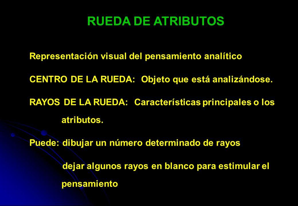 RUEDA DE ATRIBUTOS Representación visual del pensamiento analítico CENTRO DE LA RUEDA: Objeto que está analizándose. RAYOS DE LA RUEDA: Característica