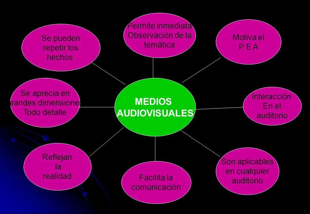 MEDIOS AUDIOVISUALES Se pueden repetir los hechos Se aprecia en grandes dimensiones Todo detalle Facilita la comunicación Permite inmediata Observació