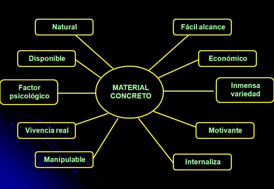 MATERIAL CONCRETO Fácil alcance Económico Inmensa variedad Motivante Internaliza Natural Disponible Factor psicológico Vivencia real Manipulable