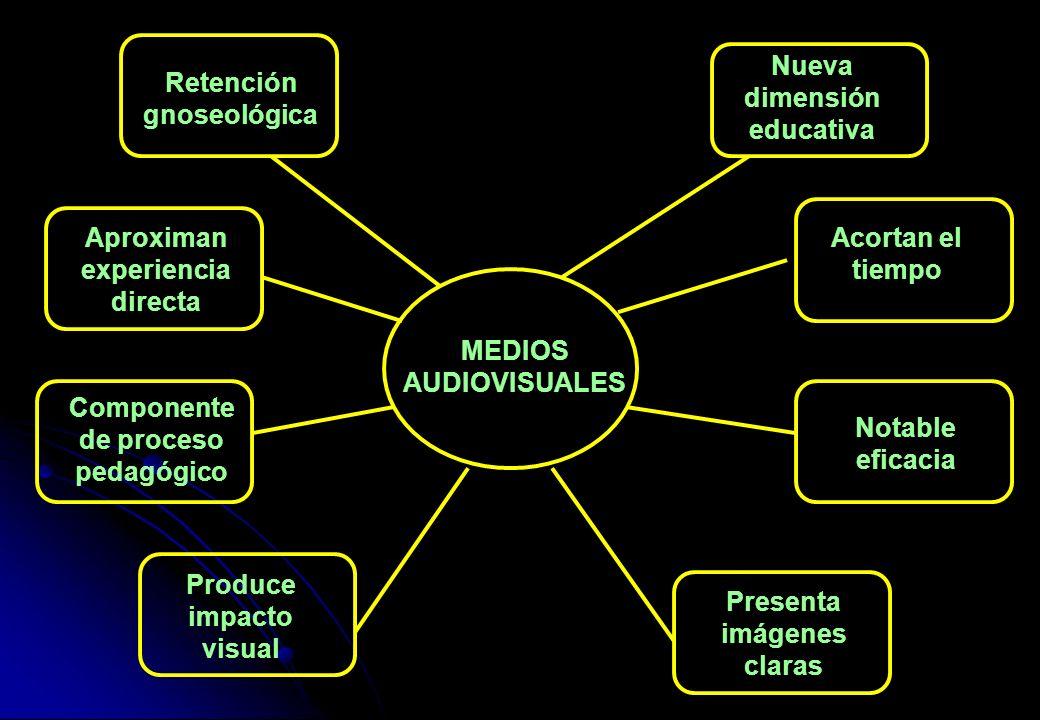 MEDIOS AUDIOVISUALES Nueva dimensión educativa Acortan el tiempo Notable eficacia Presenta imágenes claras Retención gnoseológica Componente de proces