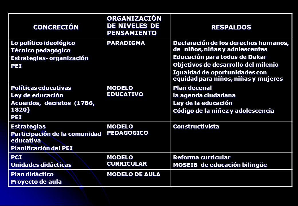 CONCRECIÓN ORGANIZACIÓN DE NIVELES DE PENSAMIENTO RESPALDOS Lo político ideológico Técnico pedagógico Estrategias- organización PEIPARADIGMA Declaraci