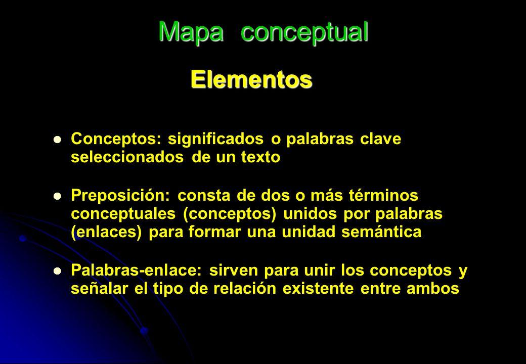Elementos Conceptos: significados o palabras clave seleccionados de un texto Preposición: consta de dos o más términos conceptuales (conceptos) unidos