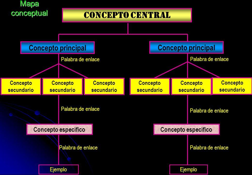 CONCEPTO CENTRAL Concepto principal Palabra de enlace Concepto secundario Concepto principal Palabra de enlace Concepto específico Palabra de enlace E