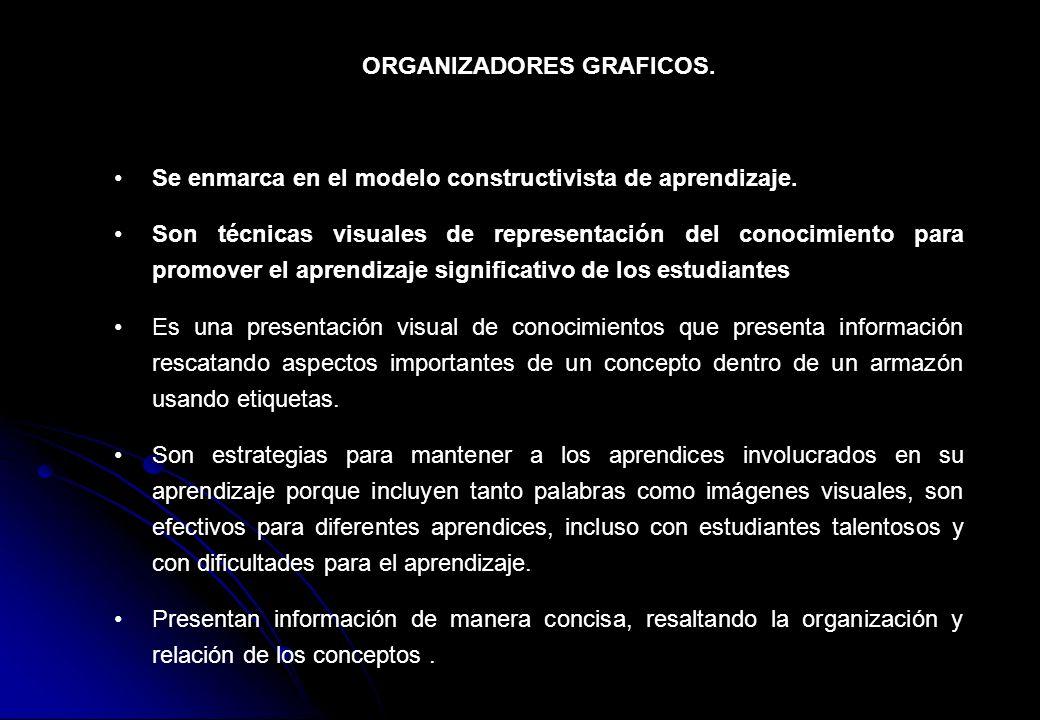 ORGANIZADORES GRAFICOS. Se enmarca en el modelo constructivista de aprendizaje. Son técnicas visuales de representación del conocimiento para promover