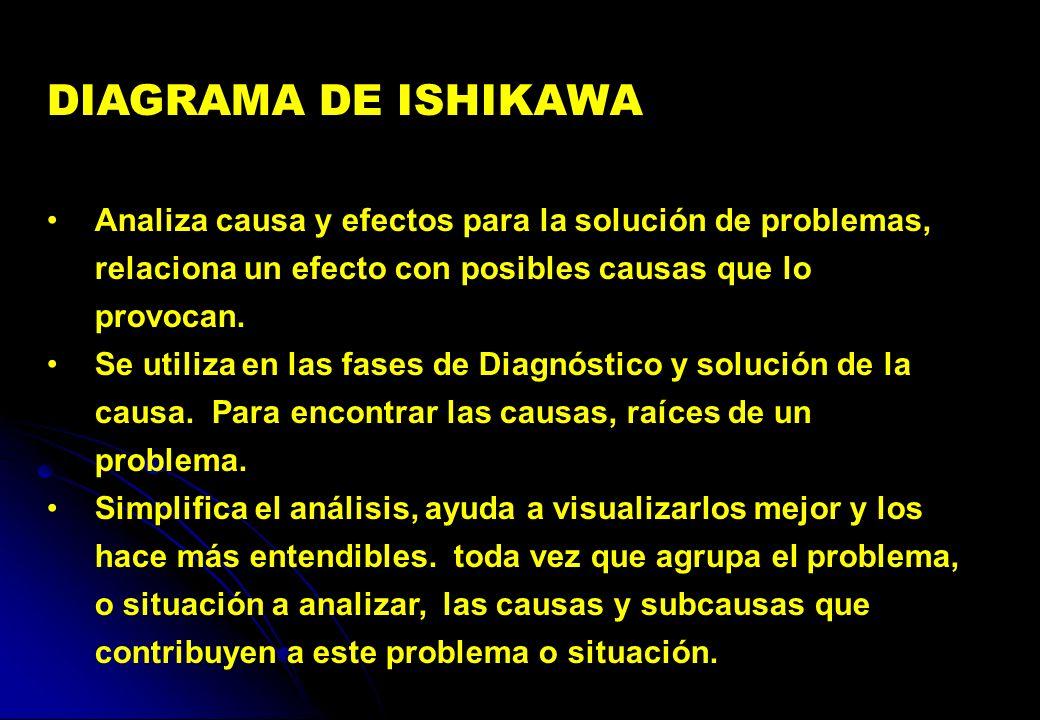 DIAGRAMA DE ISHIKAWA Analiza causa y efectos para la solución de problemas, relaciona un efecto con posibles causas que lo provocan. Se utiliza en las