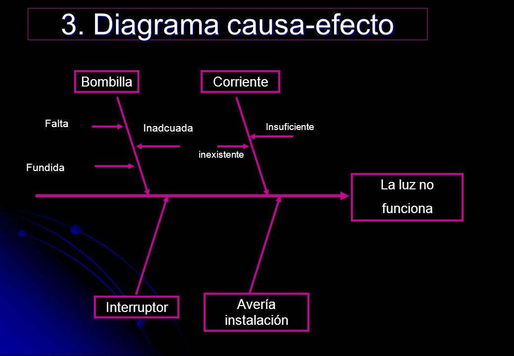 inexistente 3. Diagrama causa-efecto DEFECTO CorrienteBombilla Interruptor Avería instalación La luz no funciona Falta Inadcuada Fundida Insuficiente