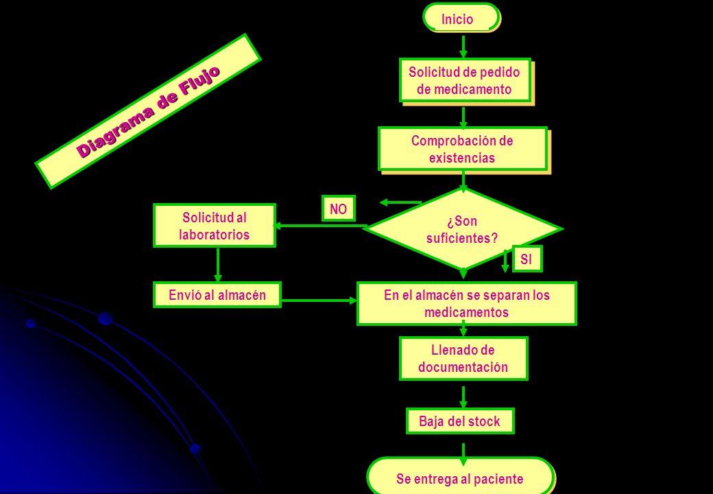 Diagrama de Flujo Solicitud de pedido de medicamento Comprobación de existencias ¿Son suficientes? Solicitud al laboratorios Llenado de documentación
