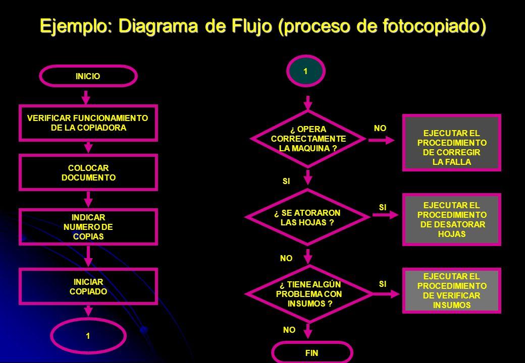 Ejemplo: Diagrama de Flujo (proceso de fotocopiado) VERIFICAR FUNCIONAMIENTO DE LA COPIADORA COLOCAR DOCUMENTO INDICAR NUMERO DE COPIAS 1 INICIAR COPI