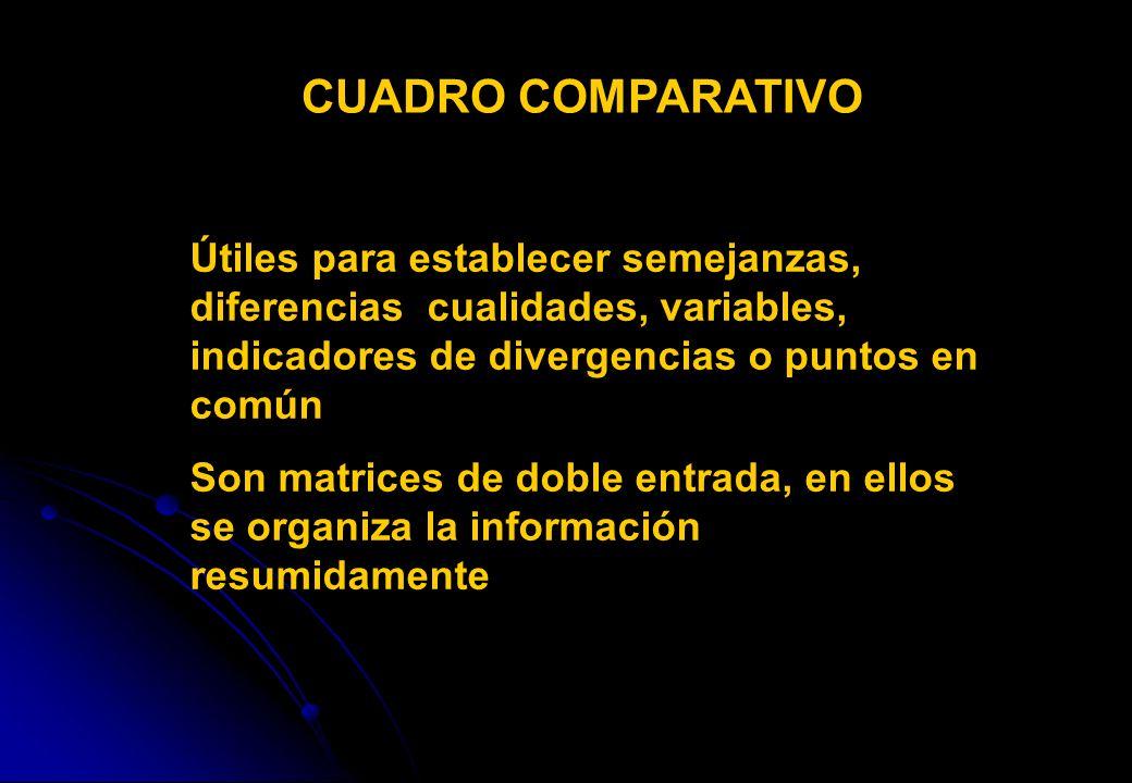 CUADRO COMPARATIVO Útiles para establecer semejanzas, diferencias cualidades, variables, indicadores de divergencias o puntos en común Son matrices de