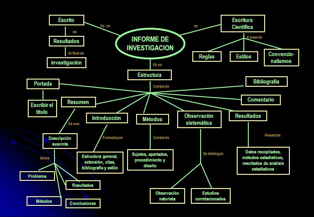 INFORME DE INVESTIGACION Escritura Científica Escribir el título Reglas Observación sistemática Comentario Estructura Estilos Convencio- nalismos Bibl